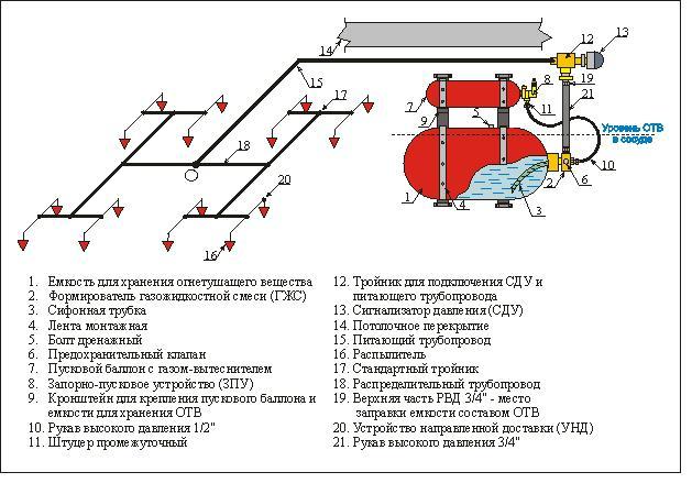 модуля пожаротушения